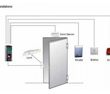 mô hình hệ thống kiểm soát cửa